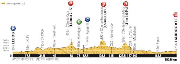 Etapa_01_Tour_de_France_2014_altimetria
