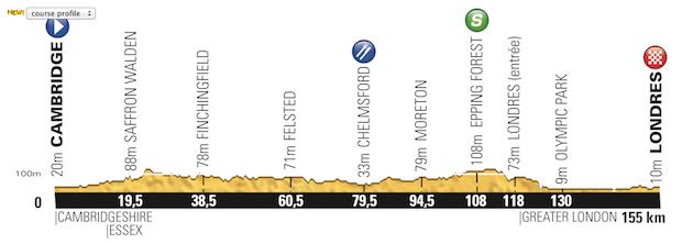 Etapa_03_Tour_de_France_2014_altimetria