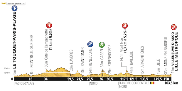 Etapa_04_Tour_de_France_2014_altimetria