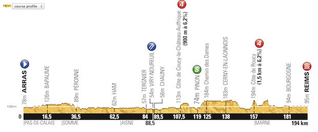 Etapa_06_Tour_de_France_2014_altimetria