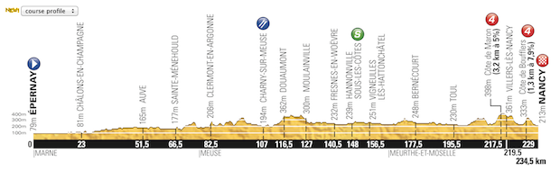 Etapa_07_Tour_de_France_2014_altimetria