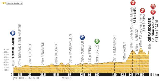 Etapa_08_Tour_de_France_2014_altimetria