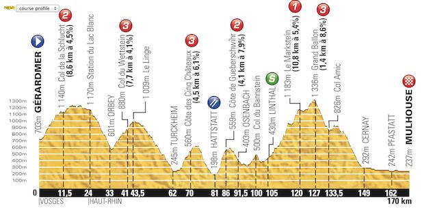 Etapa_09_Tour_de_France_2014_altimetria