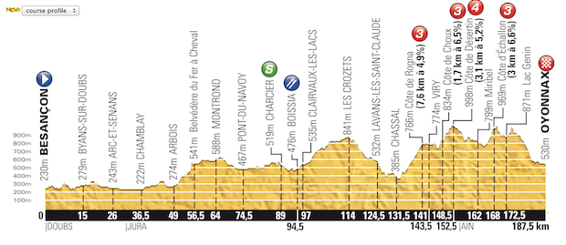 Etapa_11_Tour_de_France_2014_altimetria