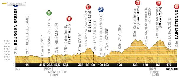 Etapa_12_Tour_de_France_2014_altimetria