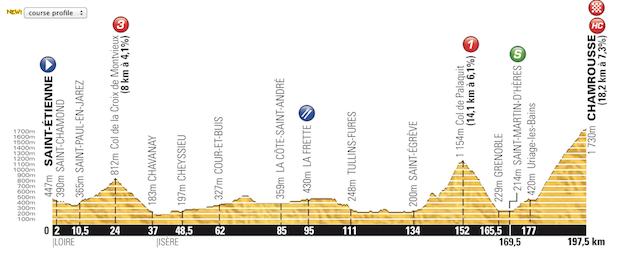 Etapa_13_Tour_de_France_2014_altimetria