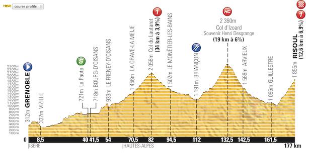 Etapa_14_Tour_de_France_2014_altimetria