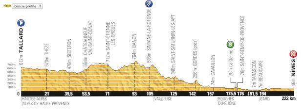 Etapa_15_Tour_de_France_2014_altimetria