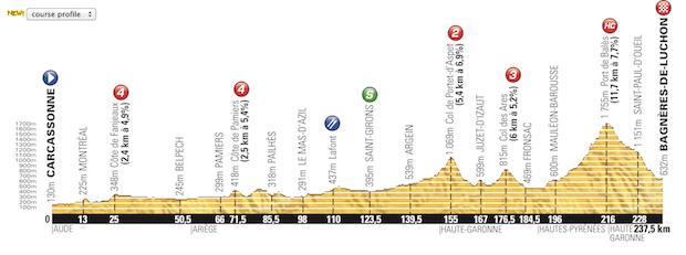 Etapa_16_Tour_de_France_2014_altimetria