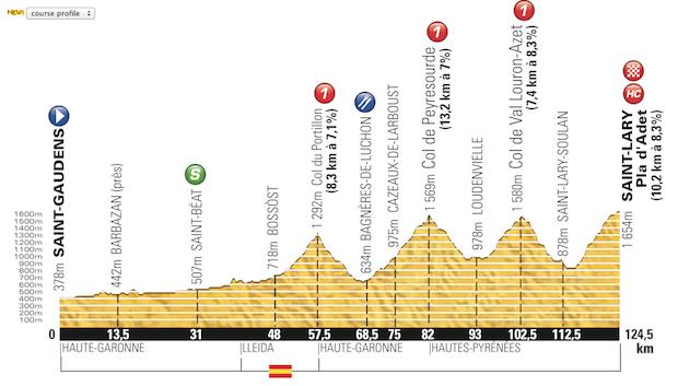 Etapa_17_Tour_de_France_2014_altimetria