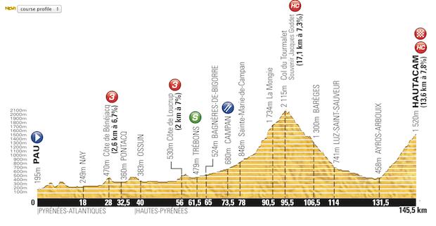 Etapa_18_Tour_de_France_2014_altimetria