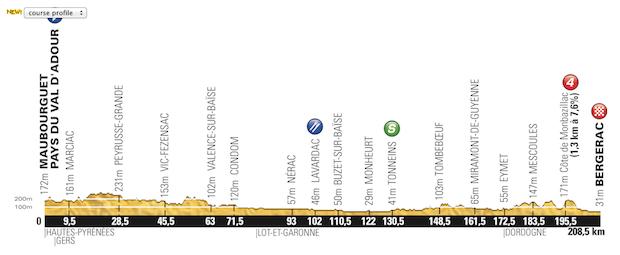 Etapa_19_Tour_de_France_2014_altimetria