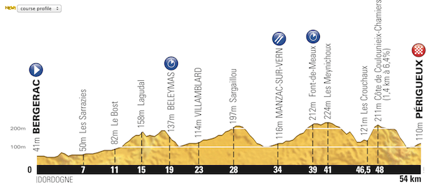 Etapa_20_Tour_de_France_2014_altimetria