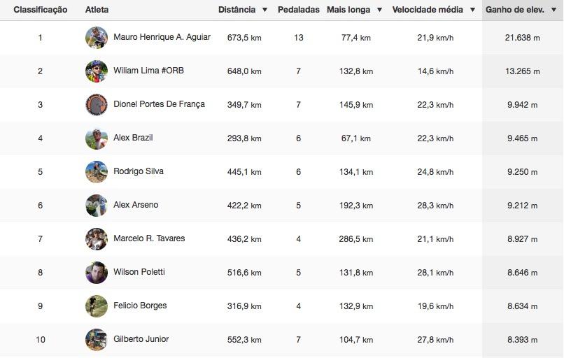 Ranking_Strava_elevac
