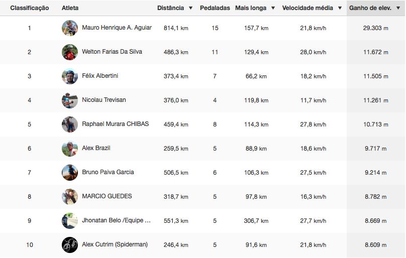 Ranking_Elevacao