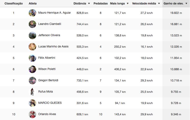 Ranking_Altimetria