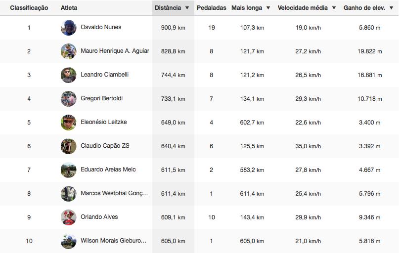 Ranking_Distancia