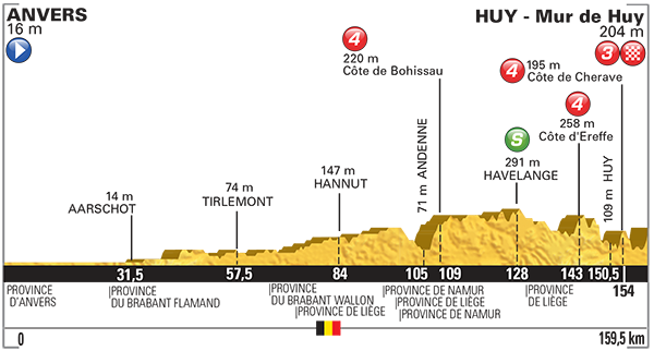 Tour De France_2015_Altimetria_03