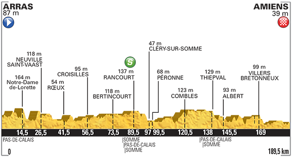 Tour De France_2015_Altimetria_05