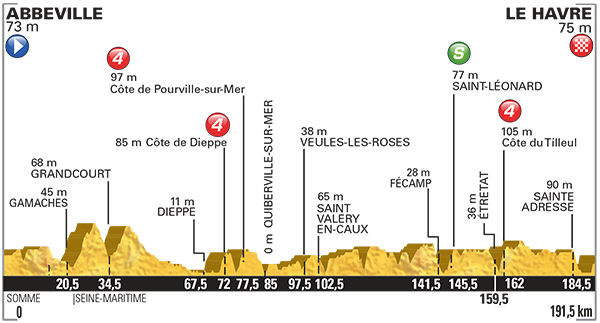 Tour De France_2015_Altimetria_06