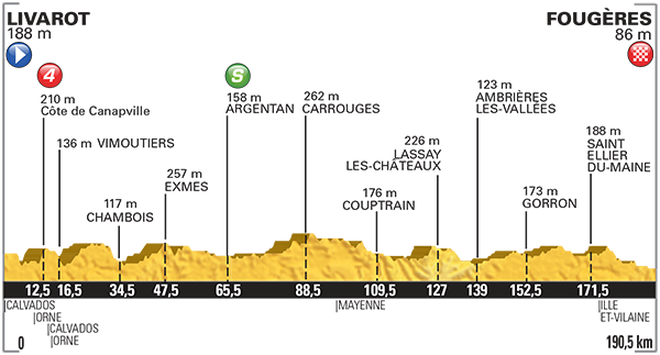 Tour De France_2015_Altimetria_07