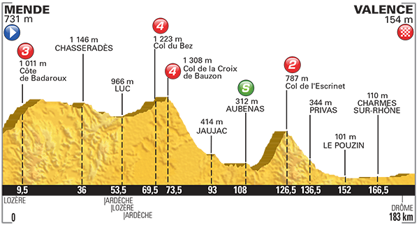 Tour De France_2015_Altimetria_15