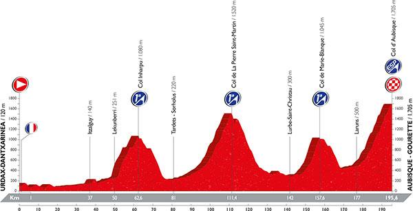 Vuelta_2016_Altimetria_Etapa_14