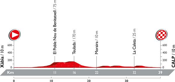 Vuelta_2016_Altimetria_Etapa_19